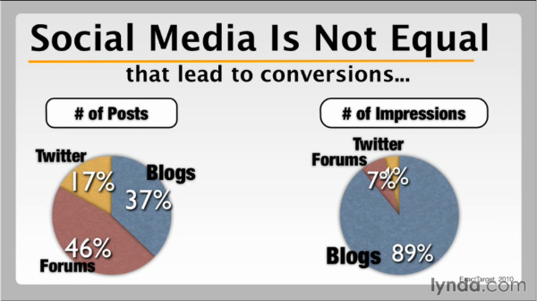 intergrated_social_marketing